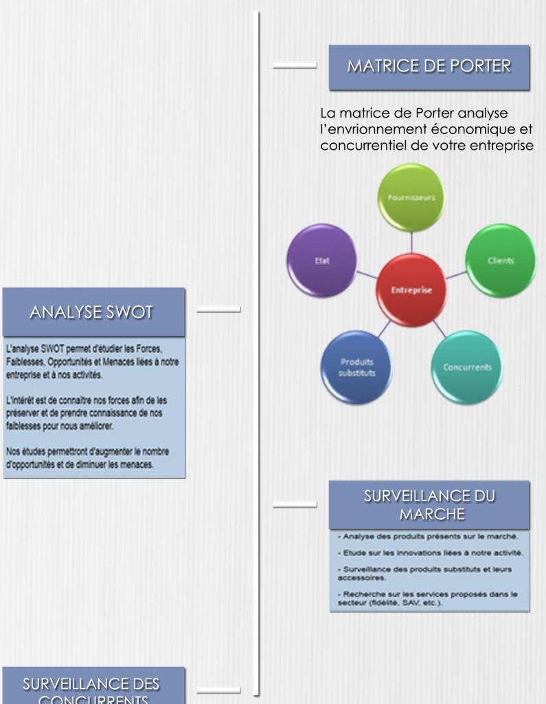 Infographie réalisée avec Visme